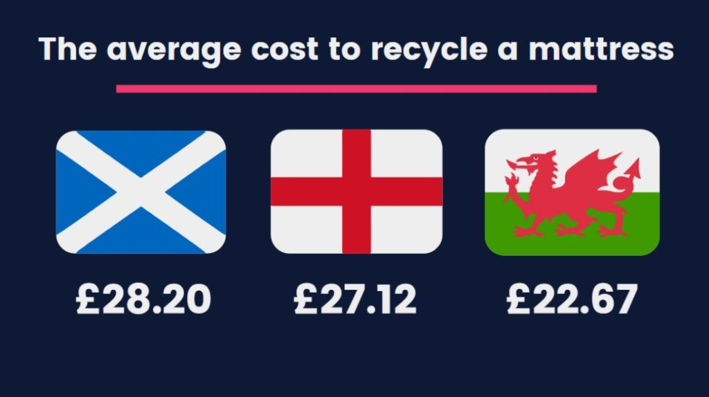 recycle your old mattress - how much does it cost